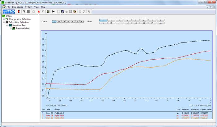 Data Acquisition For Testing Strain : Strain gauge measurements m p international